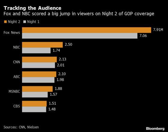 Melania Trump's Speech Lifts Republican TV Ratings on Second Night