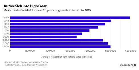 Mexico auto sales
