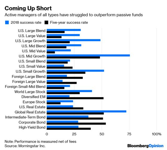 Bill Gross Is Right That It's Tougher to Outperform