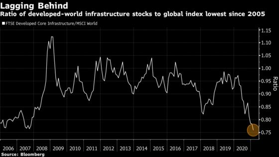 Global Infrastructure Stocks Set to Gain, Australian Fund Says