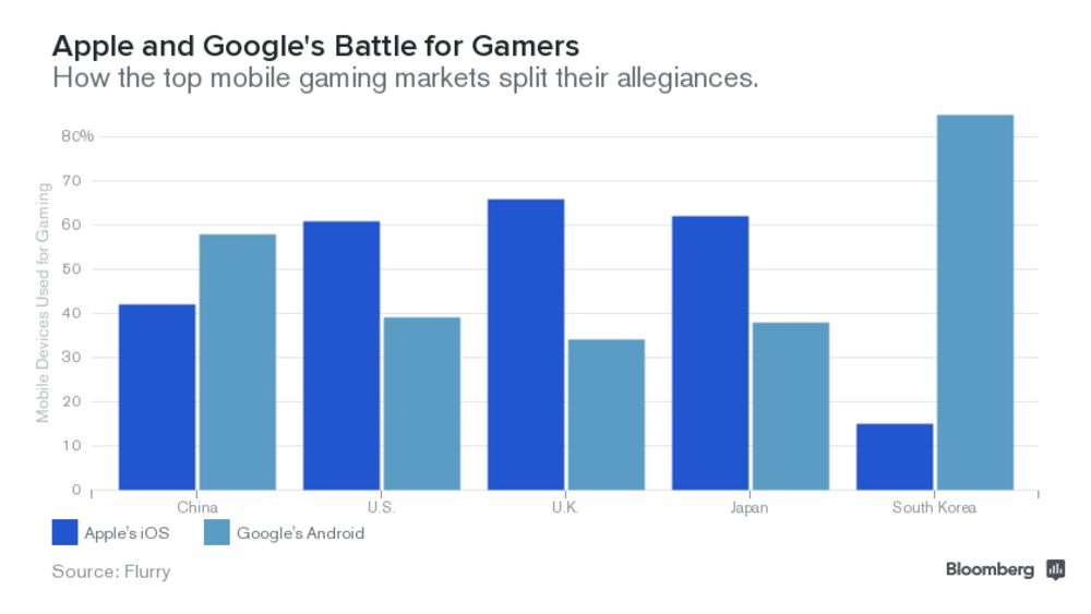 Throne of Games: Apple or Google? Depends on Where You Live - Bloomberg