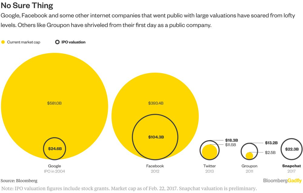Is Snapchat's IPO the Good Kind of Crazy?
