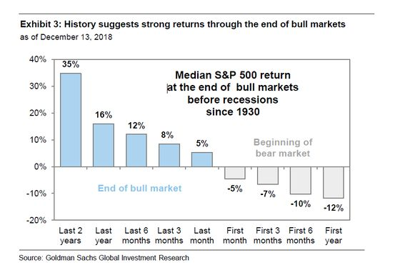 Goldman Says It's the Time for Stock Investors to Get Defensive