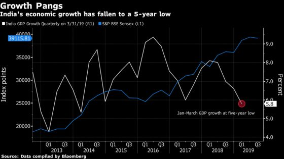 Expensive India Stocks Risk Sharp Cuts From the Slowing Economy