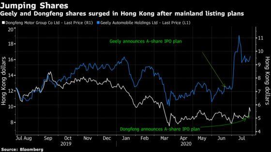 Hong Kong Traders Love Chinese Firms Raising Funds at Home