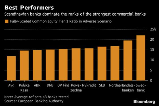 How Europe's Biggest Banks Fared in Toughest Stress Test
