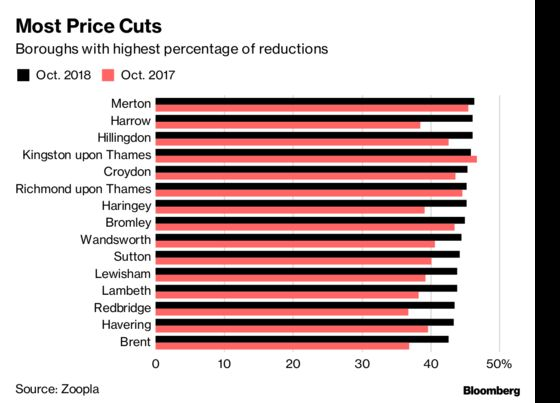 London Home Price Cuts Seep Outwards as Sellers Get Real