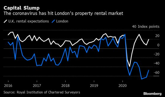 London Landlords Pessimistic on Rent as U.K. Housing Loses Steam