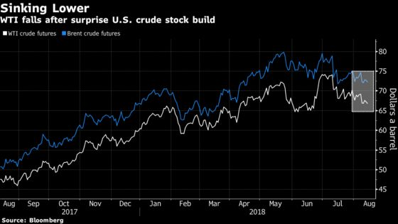 Oil Slides as Industry Reports Surprise Increase in Crude Stocks