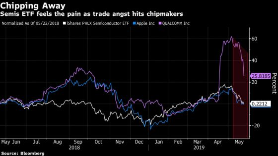 Beaten-Down Chip ETF Crushed by Focus on Huawei Suppliers
