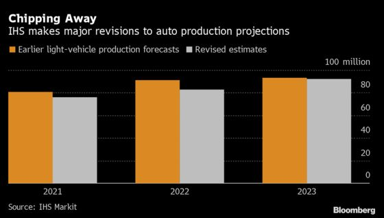 Auto Forecaster Slashes Outlook by Most Since Chip Woes Emerged