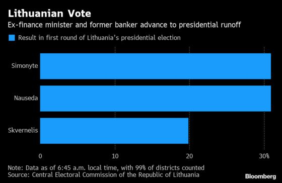 Lithuanian Cabinet Doomed as Premier Loses Presidential Vote