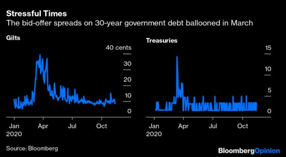 Fund Managers Are Incubating a Future Bond Market Crash