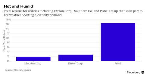 Total returns on some utilities are up thanks in part to hotter weather increasing demand.