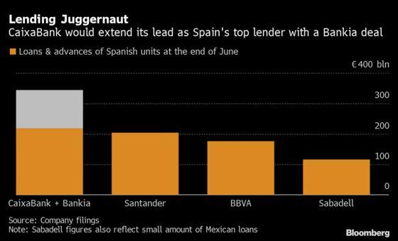 Caixa, Bankia Form Spain's Biggest Bank in $4.5 Billion Deal