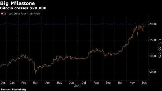 Bitcoin Surpasses $21,000for First Time Amid Dizzying Rally