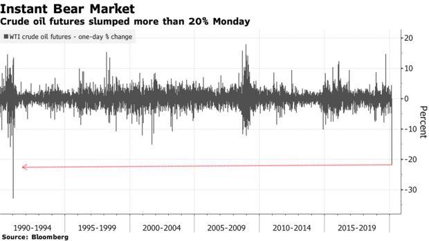 I futures sul greggio sono crollati di oltre il 20% lunedì