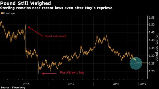 Pound Traders Eye Next Political Hurdle as May Heads to Brussels