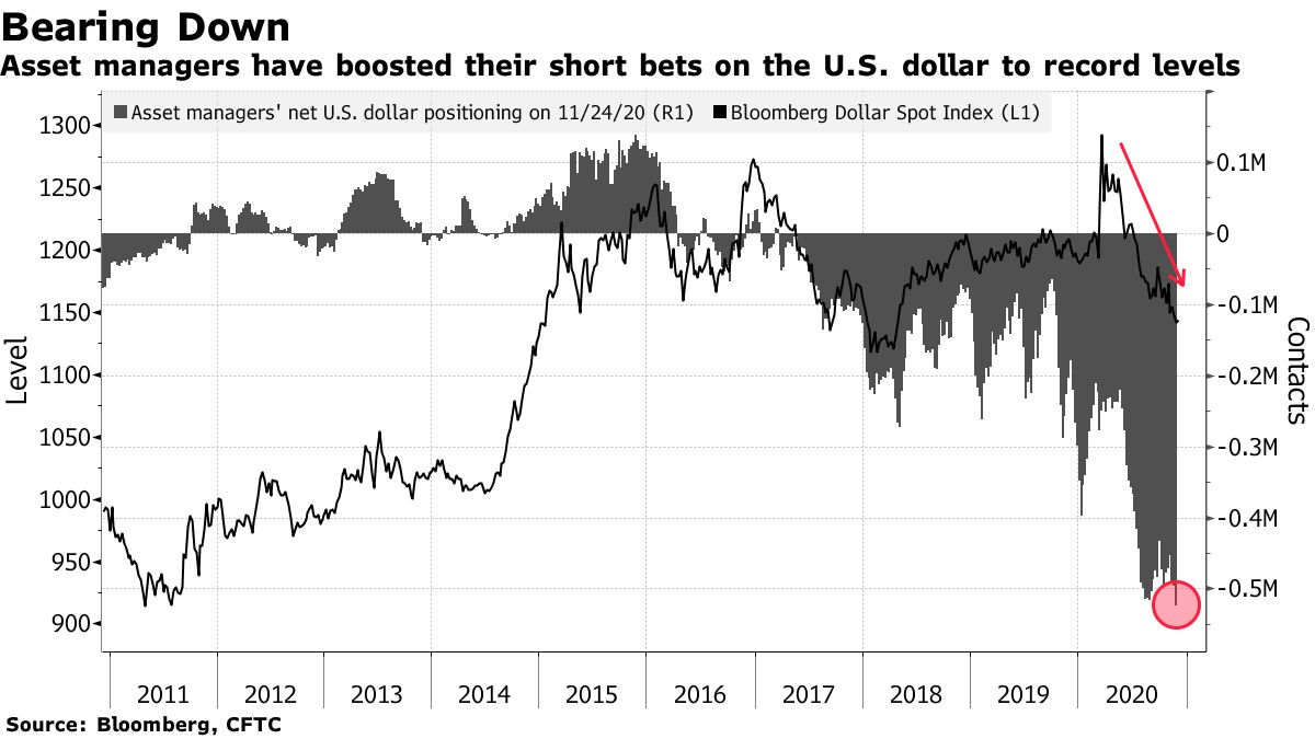 Asset managers have boosted their short bets on the U.S. dollar to record levels
