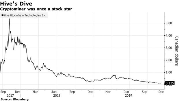 Cryptominer was once a stock star