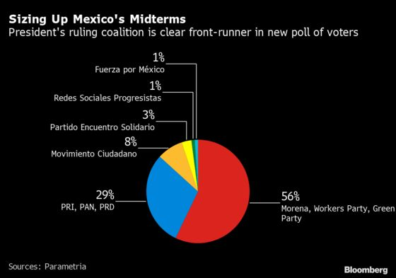 AMLO'sCoalition Has Nearly 2-to-1 LeadOver Oppositionin Poll