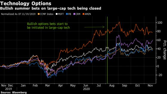 Options Are Signaling a More Placid Stock Market Through Yearend