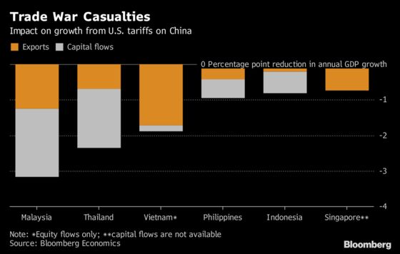 Asia May See Trade War Casualty From Capital Outflow Hit