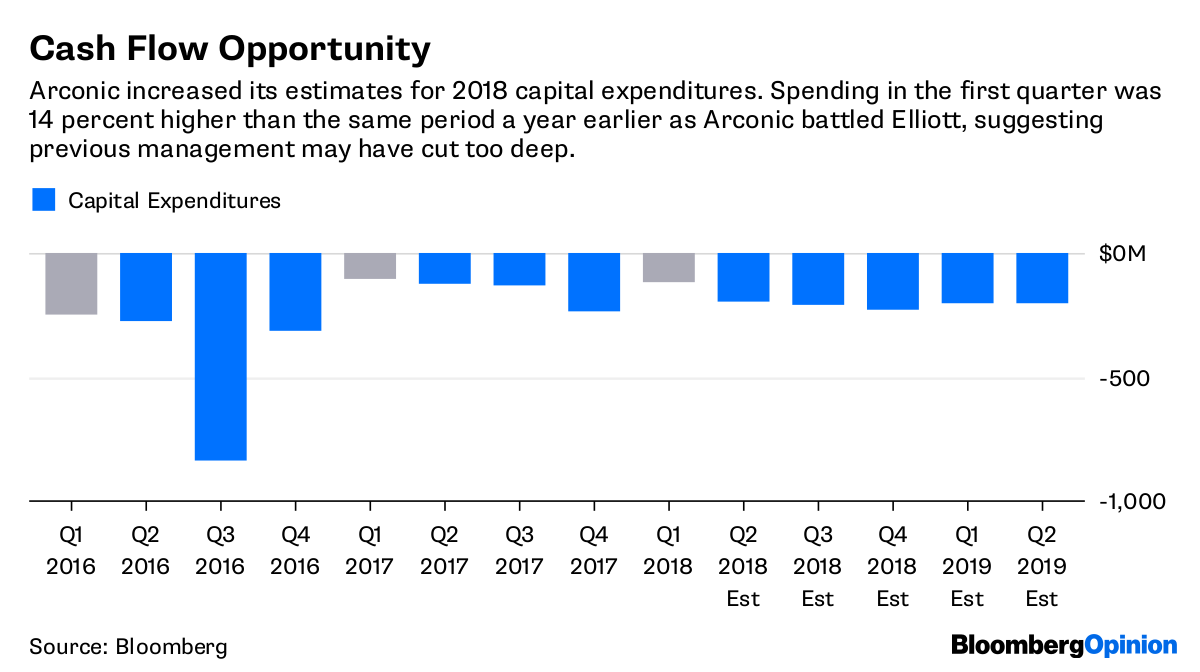 Arconic (ARNC): Breakup is More Logical than Buyout - Bloomberg