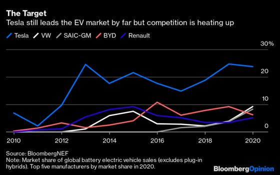 Tesla Killed It on Bitcoin (and Also Sells Cars)
