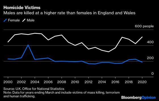 The U.K. Wasted a Chance to Make Women Feel Safe