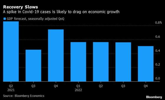 Russia's Covid-19 Spike Likely to Dent Economic Recover