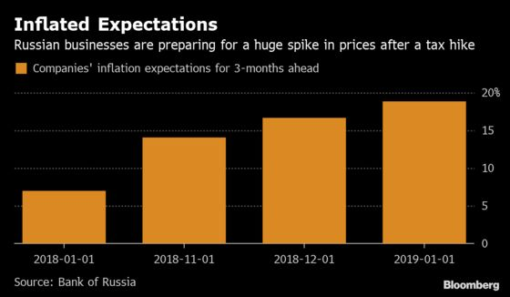 Russia Bulls to Get Reality Check From Hawkish Central Bank