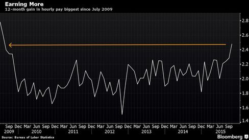 12-month gain in hourly pay biggest since July 2009