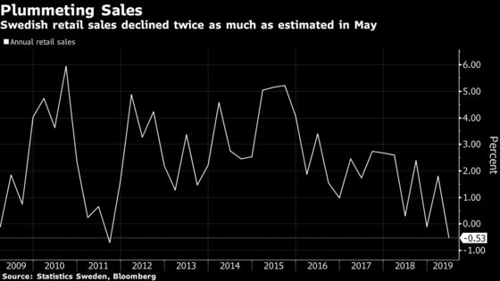 Swedish May Retail Sales Decline Twice as Much as Estimated