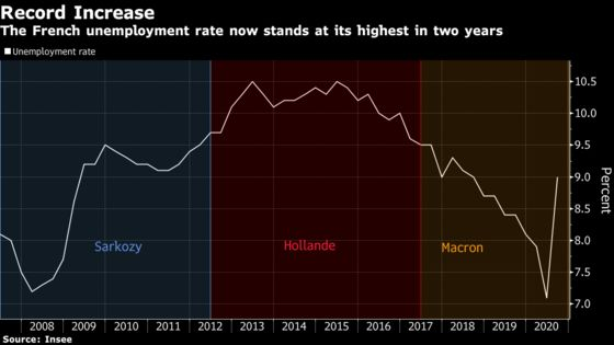 France Ready to Spend More Amid Record Surge in Unemployment