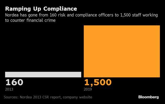 Nordic Banks Plan Job Cuts as Compliance Units Face Overhaul