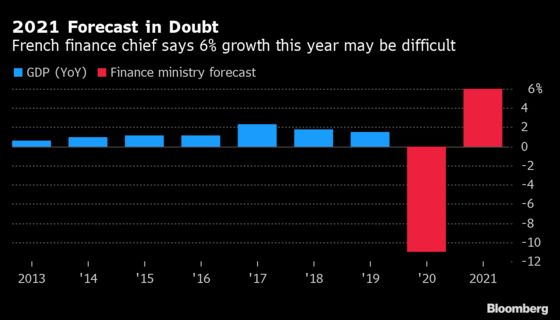France's Le Maire Says New Lockdowns Threaten Growth Target