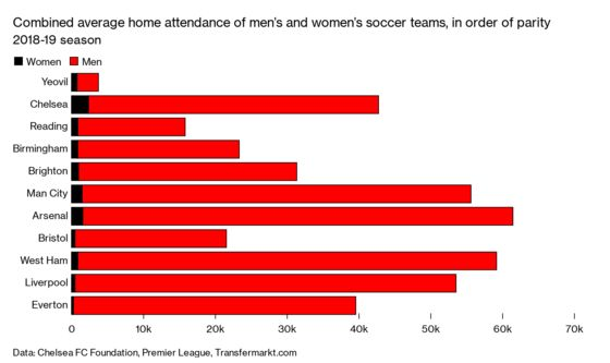 After World Cup Success, Women's Soccer Aims for the Big Leagues