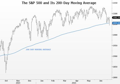 The S&P 500 briefly broke its 200-day moving average Tuesday for the first time since October.