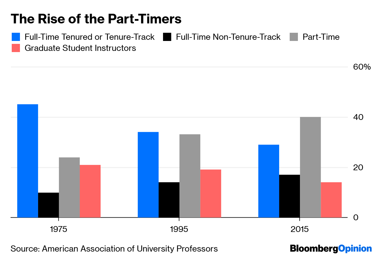American Employers Are Hung Up on Hiring Ph D s - Bloomberg