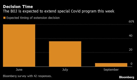 Bank of Japan Seen Extending Covid Aid as Gap With Fed Widens