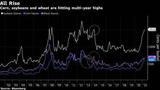 Corn Leads Surge in Crops With Global Supply Concerns Mounting