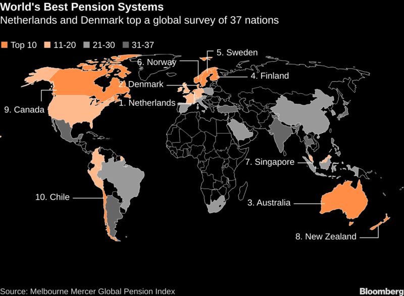 World's Best Pension Systems
