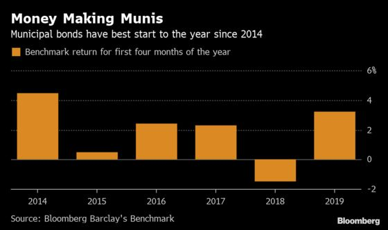 Munis Have the Best Start Since 2014 and Show No Sign of Slowing
