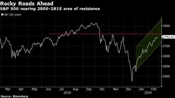 'Sky High'Equities Move Upward as Tensions Taper: Taking Stock