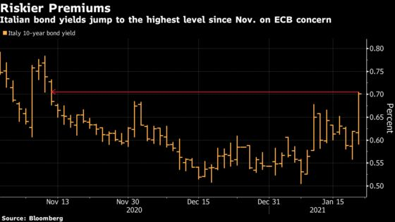 Europe's Bond Traders Fear ECB Muzzling Its Most Powerful Tool