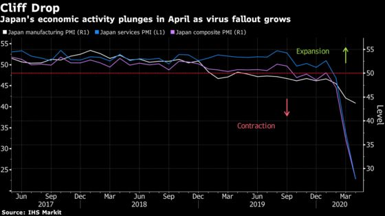 Japan's Economic Activity Pummeled by Virus Emergency