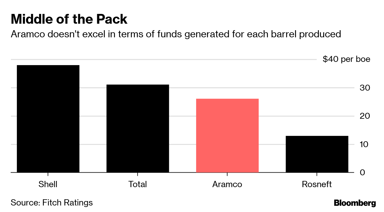 Aramco's Big Reveal: What We Learned About the Saudi Oil Giant