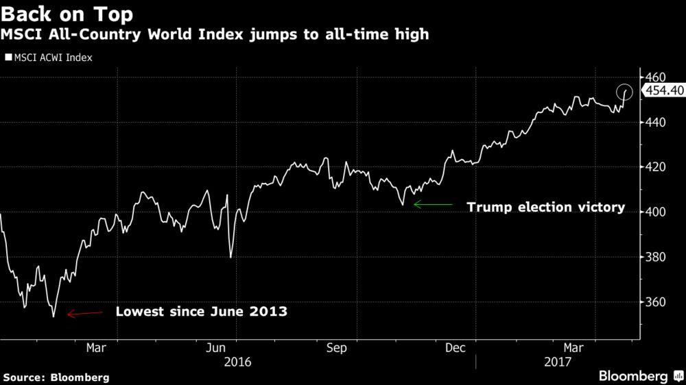 Американские акции около максимумов, канадский доллар снижается