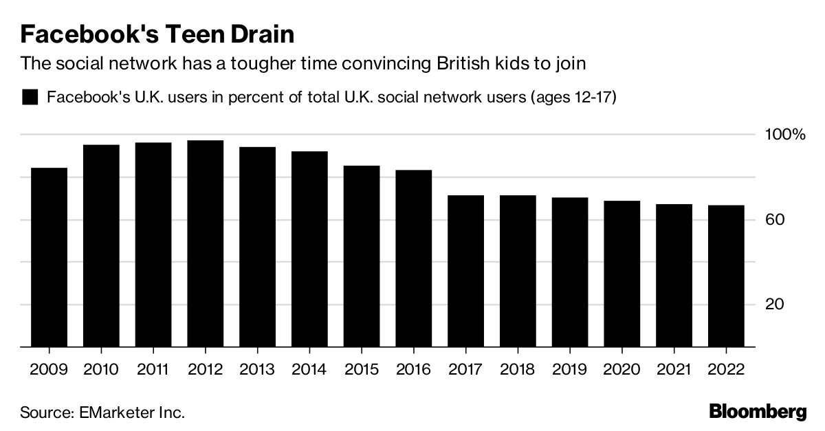 Facebook's Teen Drain       The social network has a tougher time convincing British kids to join              Source EMarketer Inc